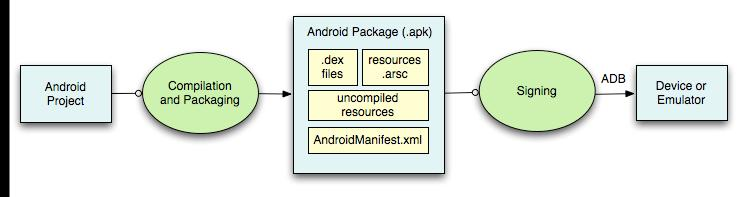 Building and running Compiled resources (xml files) Android Debug Bridge ADB is a client server program that connects clients on developer machine to
