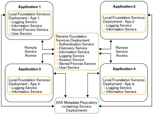 22 Chapter 4 Understanding How Applications Interact with Foundation Services applications to access classes that are available to higher level class loaders.