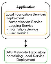 24 Chapter 4 Understanding How Applications Interact with Foundation Services Scenario: Stand-alone Application A stand-alone application deploys services locally, uses the services, and terminates