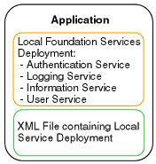 Understanding How Applications Locate Foundation Services 25 Figure 4.