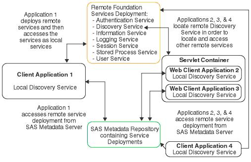 26 Chapter 4 Understanding How Applications Interact with Foundation Services the deployed remote services.