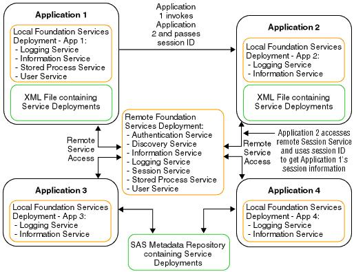 Understanding How Applications Share SAS Foundation Services 29 Figure 4.7 Shared Services In the preceding figure, Applications 1 through 4 use the same remotely deployed Session Service.
