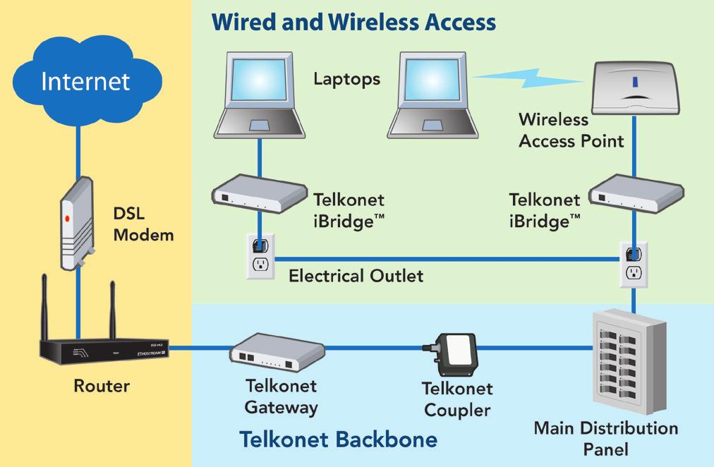 GATEWAY TO THE WORLD The Telkonet iwire System Frequently-Asked Questions - General FAQs Definitions What is powerline communications (PLC) technology?