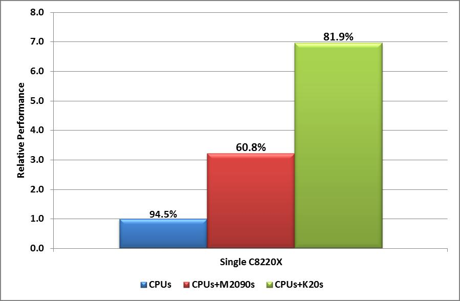 C8000+C8220X: Single Node HPL Relative Performance 7.3X 5.5X 3.4X 1.0X K20 is 6.