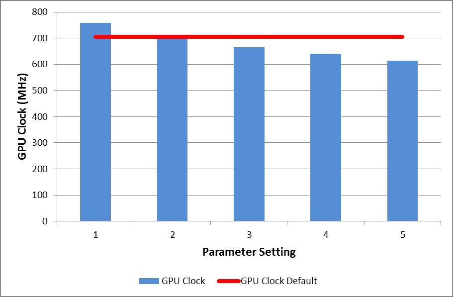 Changing Power limit and GPU Clock Speed On a