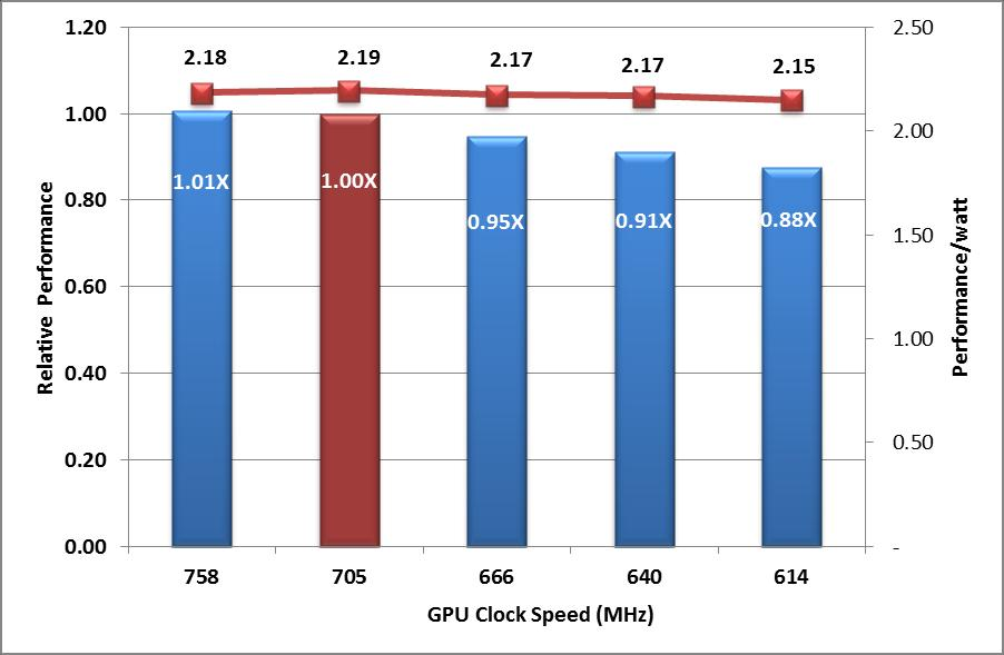 C8000+C8220X: Single Node Performance Sensitivity to GPU clock 7.3X 1.