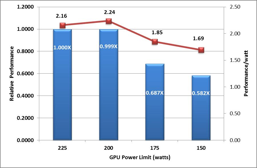 C8000+C8220X: Single Node Performance Sensitivity to Power Limit 7.3X 5.5X 3.4X 1.