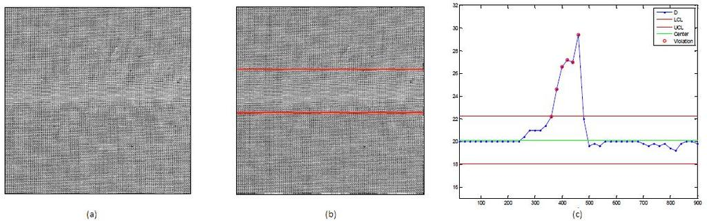 Figure 2.5: (a) Image of woven fabric in a plain weave with defective weft stripe, (b) defective region, (c) control charts for weaving density of weft yarns (Adapted from Tunák et al. (2009)).