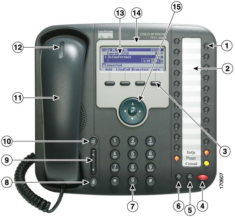An Overview of Your Phone An Overview of Your Phone The Cisco Unified IP Phone 7931G is a full-feature telephone that provide voice communication over the same data network that your personal