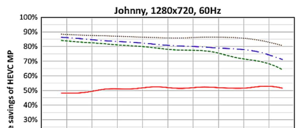 Bitrate Saving Performance (HEVC): HDTV Video 720P J.