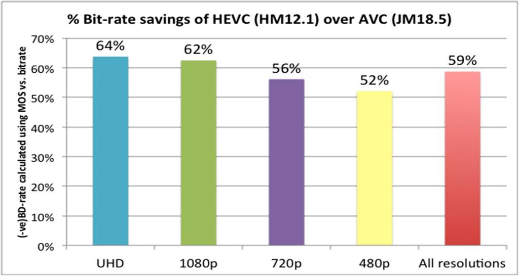 MPEG HEVC VS AVC Bitrate saving for same perceived video quality of HEVC versus AVC/H.264.