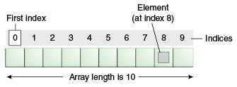 Arrays Arrays are a data structure that stores a sequential collection of elements of the same type. Each item in an array is called an element, and each element is accessed by its numerical index.