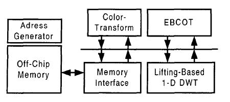 The required buffer size for DWT will be smaller than the frame memory. Fig.8.