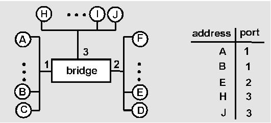 Bridge example Suppose C sends frame to D and D replies back with frame to C.