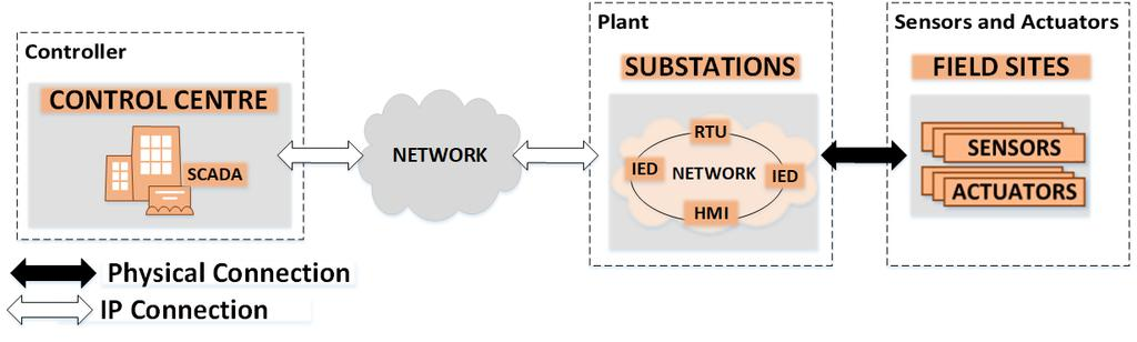 Introduction The smart-grid can be viewed as a Large-Scale Networked Control System (LSNCS).