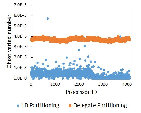 (a) (b) Fig. 7. Running time comparison between our approach and an existing distributed Louvain algorithm with the 1D partitioning [15]. (c) (d) Fig. 6.