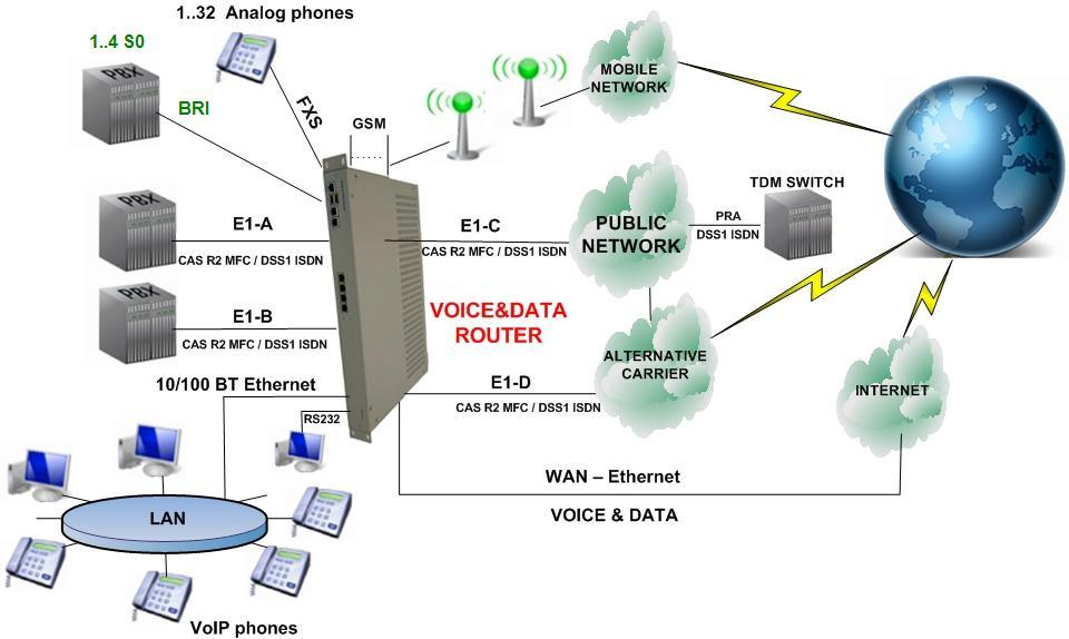 APPLICATIONS Voice & Data Router VoIP, TDM PBX (SW Asterisk) TDM - VoIP Gateway Signaling converter R2 MFC / ISDN