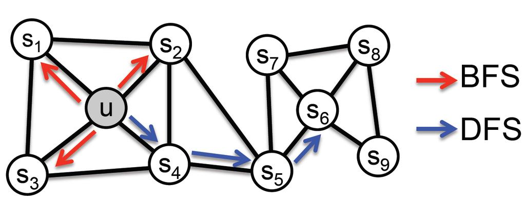 A v 1 v2 B v 2 v 3 v 6 v 7 v v v 9 v s v 3 v 1 v 4 v 5 v 8 Figure 5: A, Illustration of how node2vec biases the random walk using the p and q parameters.
