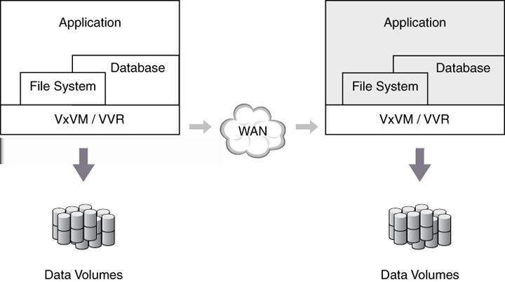 Introducing Veritas Volume Replicator Features of VVR 19 Figure 1-1 How application writes are processed when VxVM and VVR are used Features of VVR VVR sends writes to the Secondary in the order in