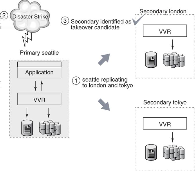 248 Transferring the Primary role Taking over from an original Primary In the following illustration, the Primary seattle is replicating to the Secondary hosts london and tokyo when disaster strikes