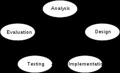The Systems Development Four key stages/methodologies for defining a systems development cycle: Analysis (the needs of the computer users must be analyzed.