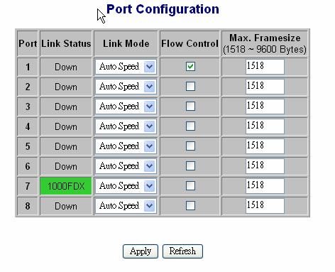 global setting, it can t be set on individual port but on all ports at a time.