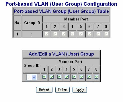 2.1.3 Port-based VLAN Port-based VLAN is a kind of VLAN which is a group of ports marked as a kind by group ID, different VLAN ( different ID ) can t communicate to each other.