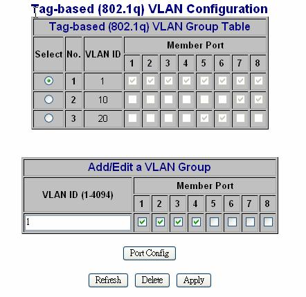 If VLAN 10 and VLAN ID 20 must be isolated, then user must delete member port 5,6,7,8 in default VLAN group( VID = 1 ).