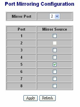 example, choose port 2 is mirror port And the mirror source