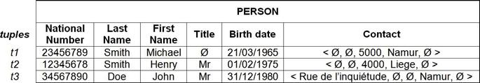 For instance, adding the first data sample confirms that the Title is definitely optional, while the Birth date potentially remains a mandatory attribute.