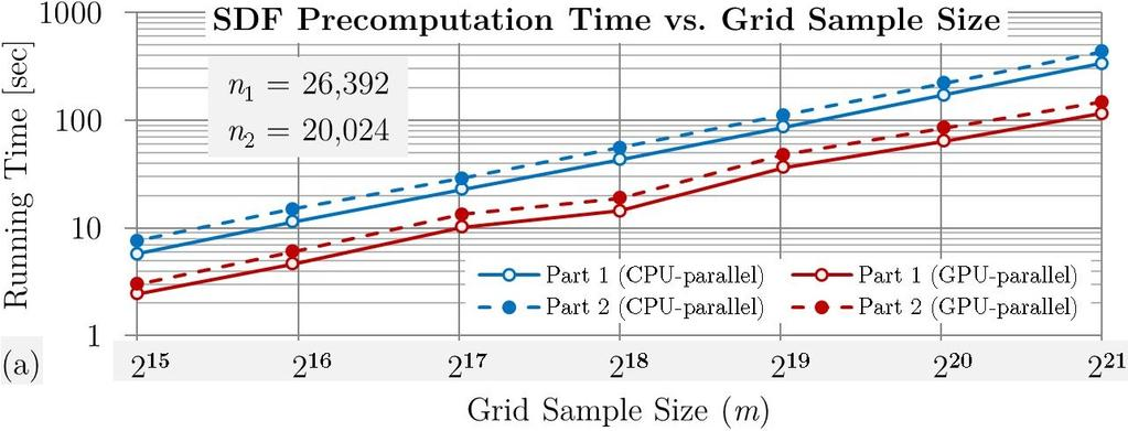 4.3 Figure 6: CPU vs. GPU performances for SDF computation. We test the method to assemble the pair of parts in Fig.