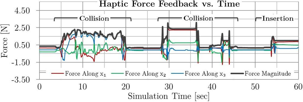 configuration. The haptic performance is consistent, always maintaining the servo-loop rate of 1.00+0.24 0.15 khz not only during free motion, but also during collision and final insertion.