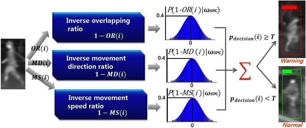 Movement direction ratio: MD(i) As the second feature, we estimate the movement direction of the pedestrian based on the assumption that the direction of the SPC is to the left or right of the driver