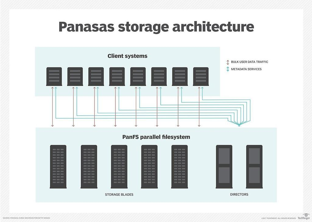 Panasas - object-based storage cluster Performance improves with scale - linear