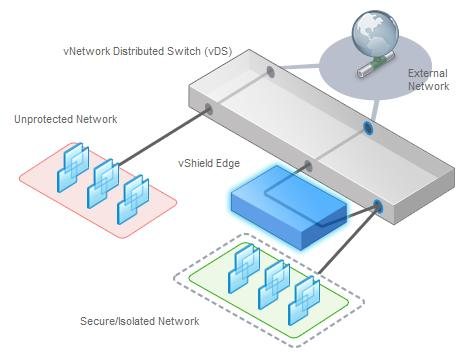 vshield Edge vshield Edge provides network edge security and gateway services to isolate the virtual machines in a port group, vds port group, or Cisco Nexus 1000V.
