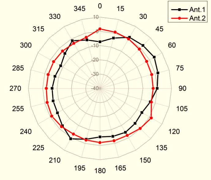 Antenna Radiation Patterns (Internal Antenna) 2.4GHz Azimuth- Plane 2.