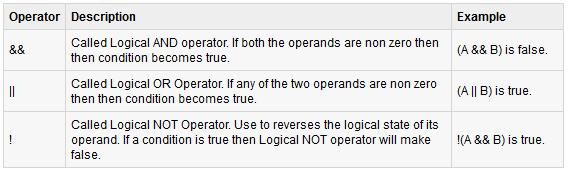 Logical Operators The following table lists the logical operators: