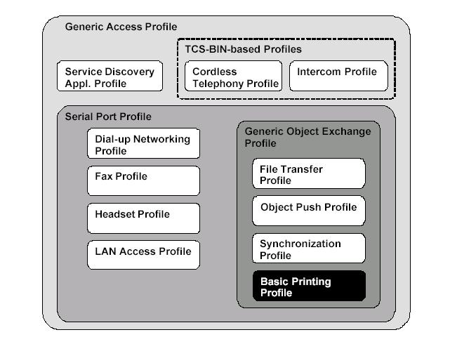 The Basic Printing Profile is dependent on the Generic Object Exchange, Serial Port, and Generic Access Profiles. Source www.bluetooth.