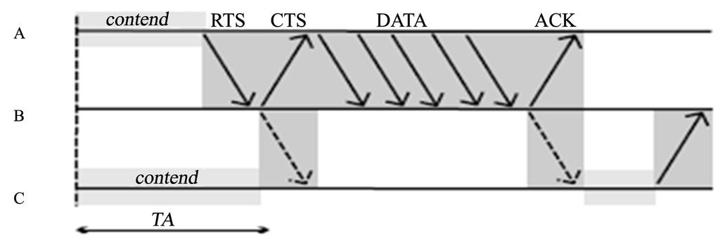 Figure 4. Choice of the parameter in the Timeout TA-MAC protocol [7]. Figure 5. The basic operation of the Wise-MAC protocol [14]. 2.4. The TRAMA Protocol (Traffic-Adaptive Medium Access Protocol) TRAMA has been designed to reduce energy consumption in WSN.