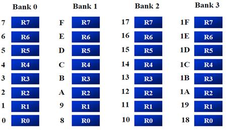 Based on the bits (RS0, RS1) set at PSW register the register bank address is found from the memory. The address of the memory ranges from 00-7F and data is stored on it.