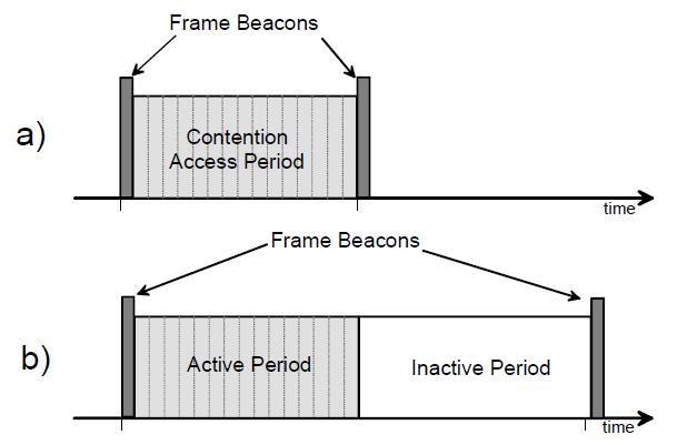 Superframe Structure Superframe format» defined by the PAN coordinator» bounded by beacons» can have active and inactive