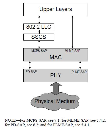 Architecture Physical layer (PHY)» activation and deactivation of the radio transceiver» ED, LQI, channel selection, clear channel assessment» transmitting and receiving data» The radio operates at
