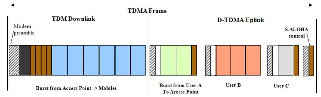 Dynamic TDMA Example of a TDMA