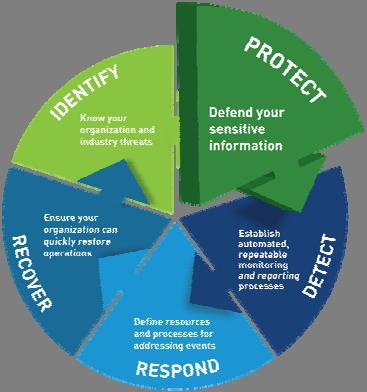 NIST Cybersecurity Framework Protect -