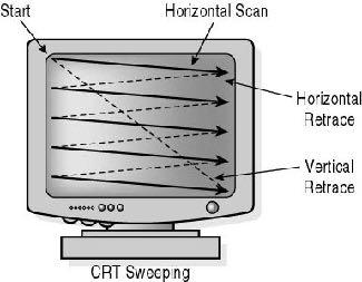 When to Draw On CRTs: wait for vertical retrace to swap vsync