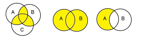 n(a) = n(a - B) + n(a B) n(b) = n(b - A) + n(a B) Example: Let, A = {1, 2, 6} and B = {6, 12, 42}. There is a common element 6, hence these sets are overlapping sets.