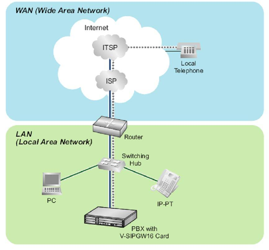 Architecture Overview The fllwing diagram illustrates simple VOIP netwrks cnnecting the TDE/NCP PBX: The Case f Clearfly Setup: Clearfly will prvide its services ver the Public Internet sc.cfly.