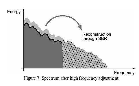 Hi-frequency reconstruction using SBR Spectral envelop and some other control