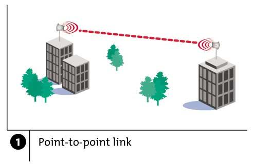 Wireless Links: High Bit Error Rate Decreasing signal strength