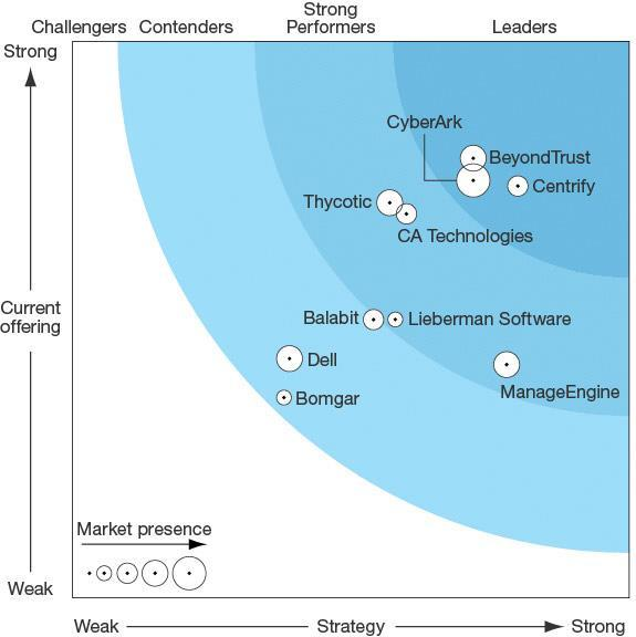 Forrester does not endorse any vendor, product, or service depicted in the Forrester Wave. Information is based on best available resources.